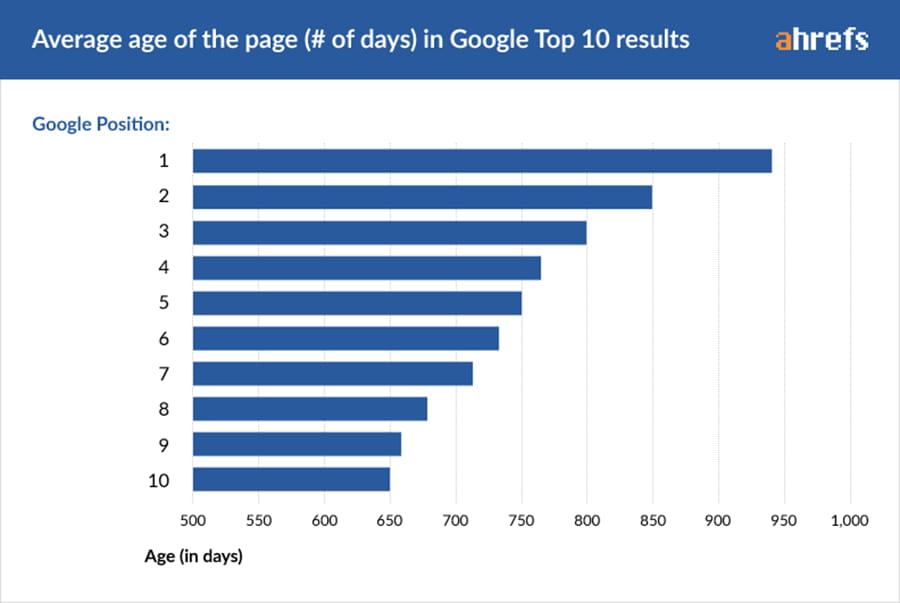 Graph displaying average age of the page (# of days) in Google Top 10 results